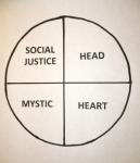 spirituality-wheel